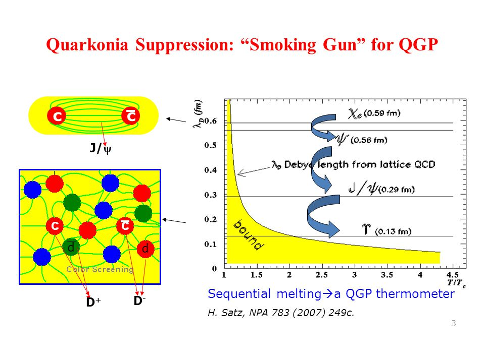 Quarkonia Suppression: Smoking Gun for QGP 3 cc J/  D+D+ d Low temperature Vacuum High temperature High density (screening effect take place) Sequential melting  a QGP thermometer H.