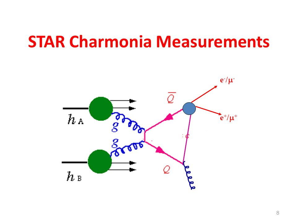 STAR Charmonia Measurements 8 e-/-e-/- e+/+e+/+