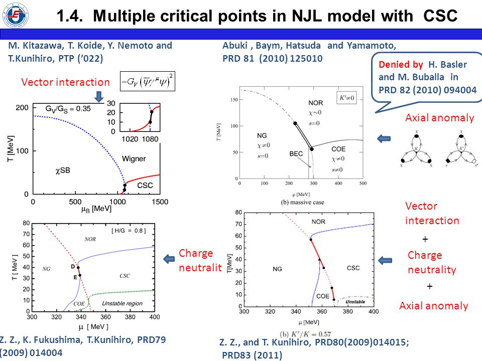 1.4. Multiple critical points in NJL model with CSC Z.