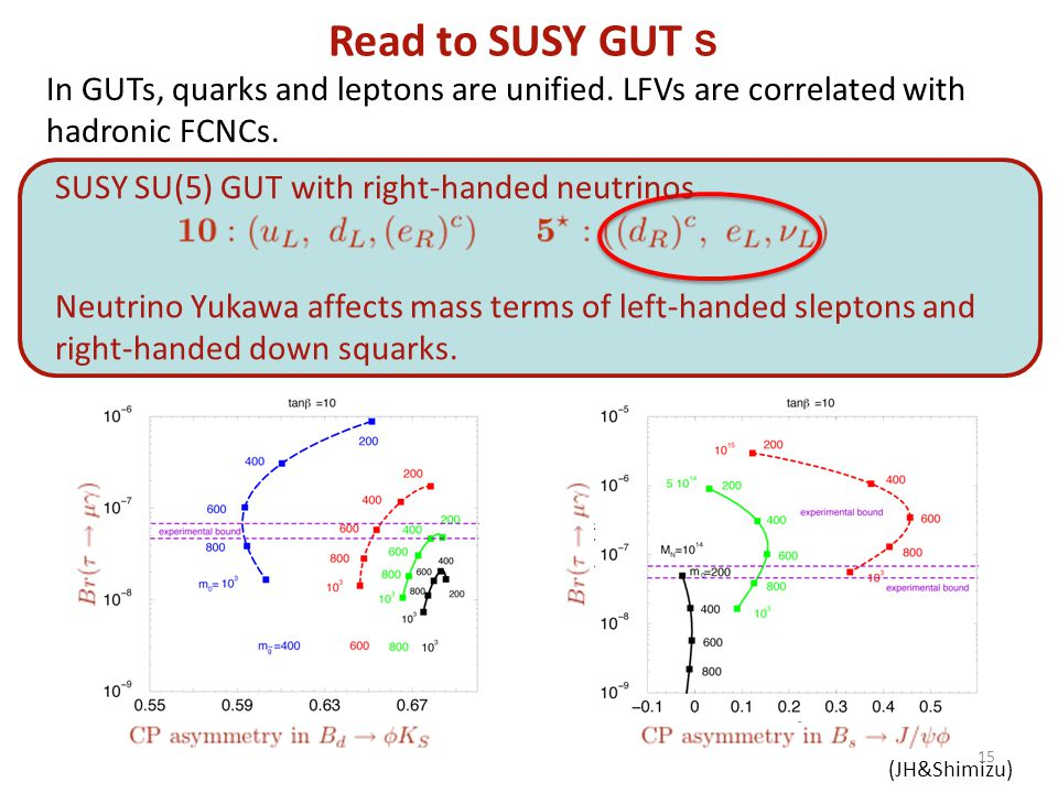 Read to SUSY GUT s In GUTs, quarks and leptons are unified. LFVs are correlated with hadronic FCNCs. SUSY SU(5) GUT with right-handed neutrinos Neutri