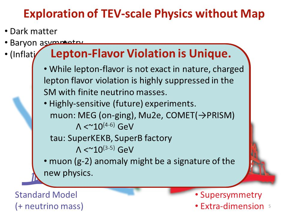 Exploration of TEV-scale Physics without Map Dark matter Baryon asymmetry (Inflation) Standard Model (+ neutrino mass) Superstring Supersymmetry Extra-dimension Something at TeVs for naturalness Something at TeVs for naturalness Primary candidate SUSY SM Naturalness of Higgs mass Indirect evidences Light Higgs boson Gauge coupling unification Dark matter Primary candidate SUSY SM Naturalness of Higgs mass Indirect evidences Light Higgs boson Gauge coupling unification Dark matter What is the SUSY SM .