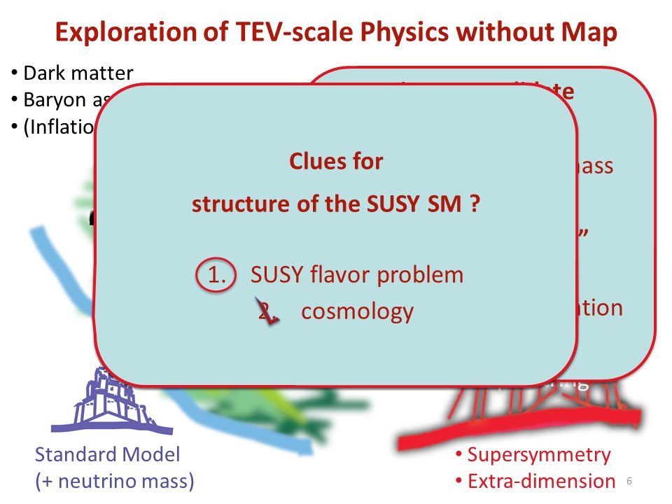 Summary of my talk Dark matter Baryon asymmetry (Inflation) Standard Model (+ neutrino mass) Superstring Supersymmetry Extra-dimension Something at TeVs for naturalness Something at TeVs for naturalness Search for lepton-flavor violation is powerful in exploration of TeV-scale physics.