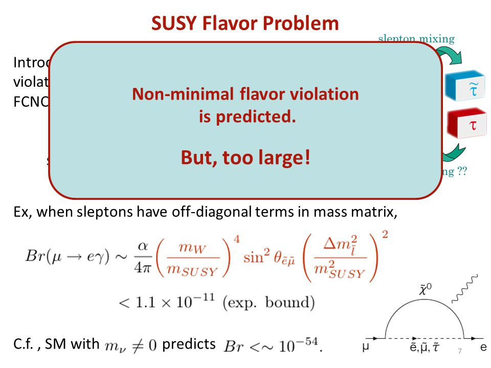 SUSY Flavor Problem Introduction of SUSY breaking leads to new flavor violation, which induces leptonic and hadronic FCNC processes. Slepton mass matr
