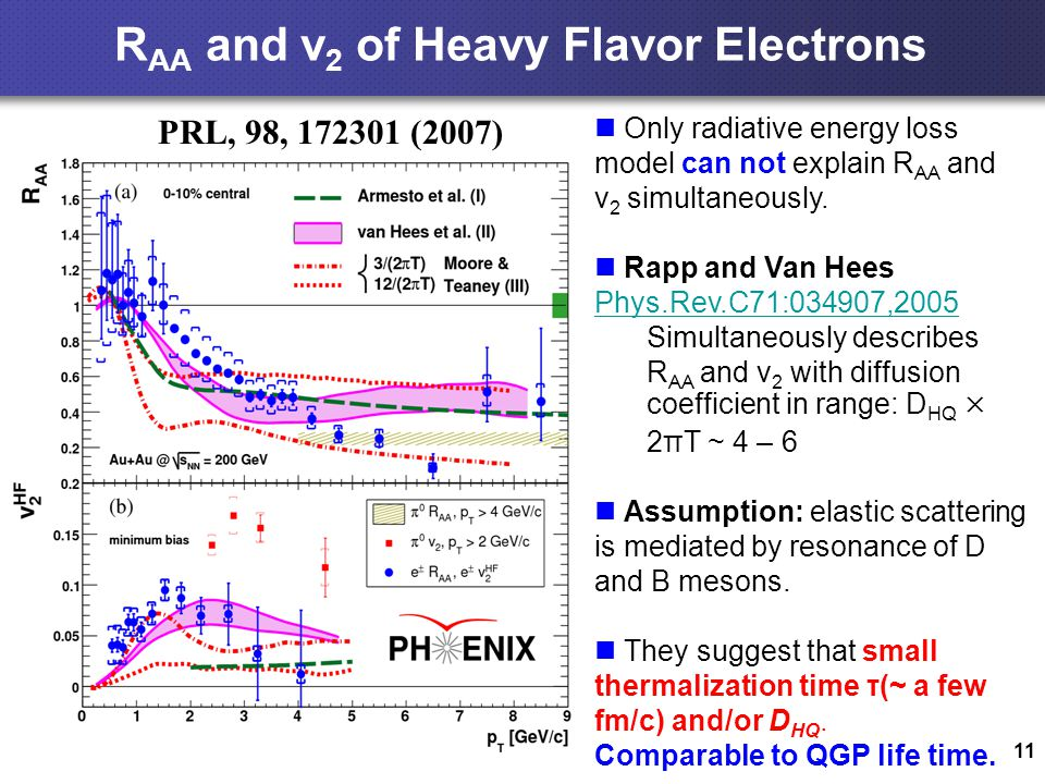 11 R AA and v 2 of Heavy Flavor Electrons PRL, 98, 172301 (2007) Only radiative energy loss model can not explain R AA and v 2 simultaneously.