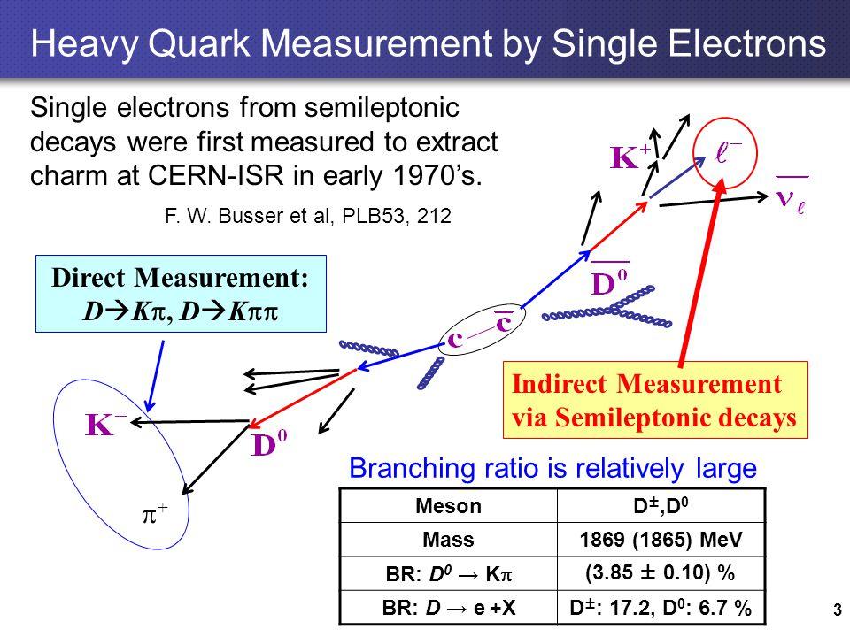 3 Indirect Measurement via Semileptonic decays ++ Heavy Quark Measurement by Single Electrons Direct Measurement: D  K , D  K  MesonD ±,D 0 Mass1869 (1865) MeV BR: D 0 → K  (3.85 ± 0.10) % BR: D → e +XD ± : 17.2, D 0 : 6.7 % Branching ratio is relatively large F.