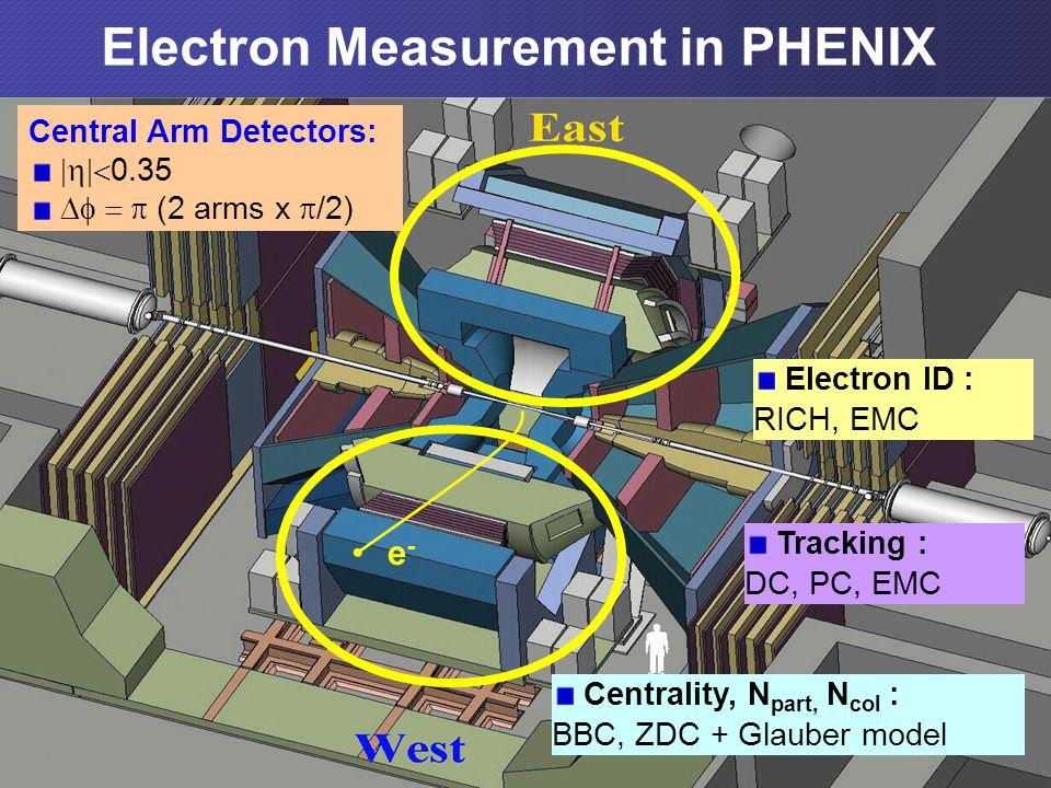 4 Electron Measurement in PHENIX e-e- Central Arm Detectors:  0.35  (2 arms x  /2) Centrality, N part, N col : BBC, ZDC + Glauber model Electron ID : RICH, EMC Tracking : DC, PC, EMC