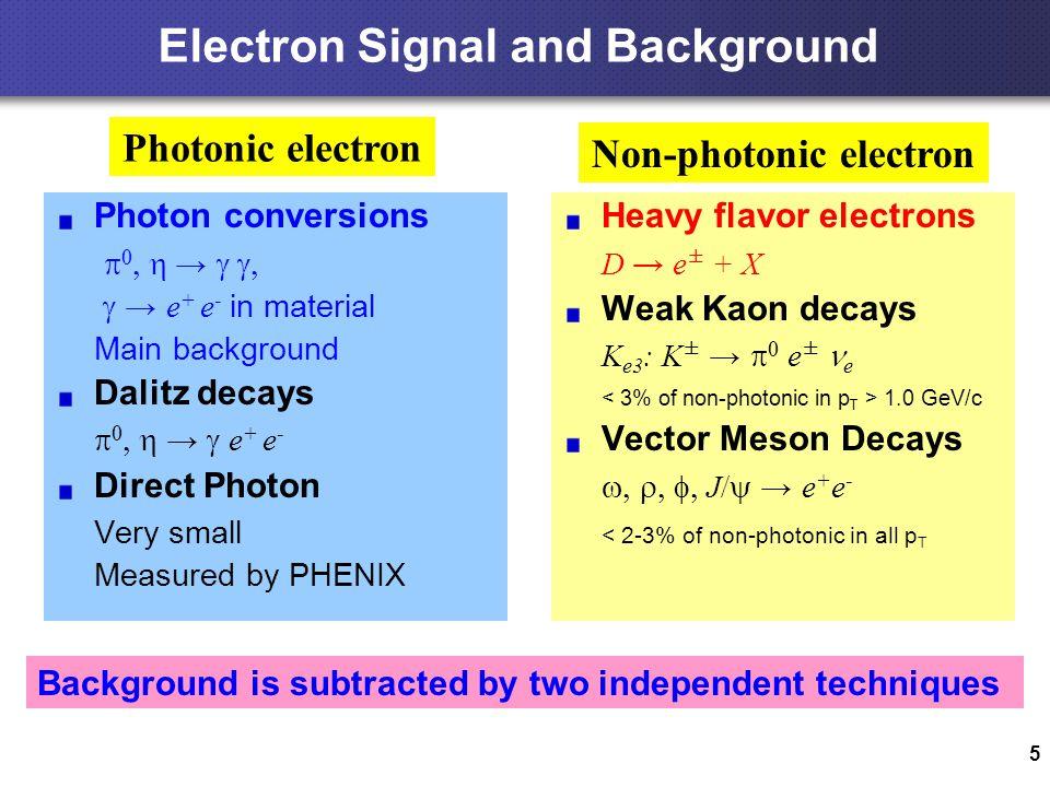5 Electron Signal and Background Photon conversions    →   → e + e - in material Main background Dalitz decays    →  e + e - Direct