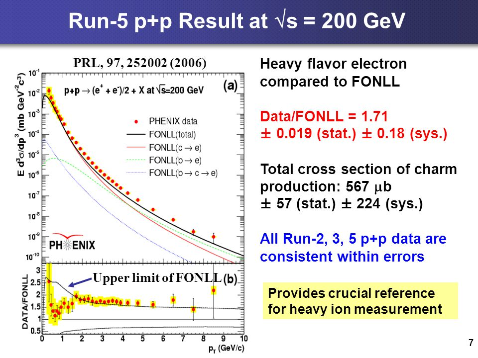 7 Run-5 p+p Result at  s = 200 GeV Heavy flavor electron compared to FONLL Data/FONLL = 1.71 ± 0.019 (stat.) ± 0.18 (sys.) Total cross section of charm production: 567  b ± 57 (stat.) ± 224 (sys.) All Run-2, 3, 5 p+p data are consistent within errors PRL, 97, 252002 (2006) Upper limit of FONLL Provides crucial reference for heavy ion measurement
