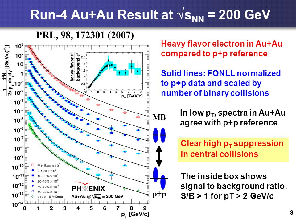 8 Run-4 Au+Au Result at  s NN = 200 GeV Clear high p T suppression in central collisions PRL, 98, 172301 (2007) MB p+p Heavy flavor electron in Au+Au compared to p+p reference Solid lines: FONLL normalized to p+p data and scaled by number of binary collisions The inside box shows signal to background ratio.