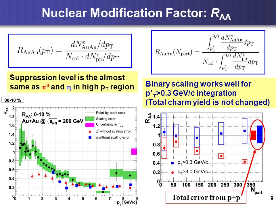 9 Nuclear Modification Factor: R AA Suppression level is the almost same as  0 and  in high p T region Total error from p+p Binary scaling works well for p' T >0.3 GeV/c integration (Total charm yield is not changed)