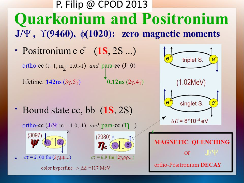 Positronium e e (1S, 2S...) ortho-ee ( J=1, m =1,0,-1 ) and para-ee (J=0) ortho-cc (J/  m =1,0,-1 ) and para-cc (  ) Quarkonium and Positronium J/ ,  (9460),  (1020): zero magnetic moments  +  z lifetime: 142ns (3  )0.12ns (2  )  Bound state cc, bb (1S, 2S) z c  c  = 2100 fm (3  )c  = 6.9 fm (2  ) color hyperfine   E =117 MeV MAGNETIC QUENCHING OF ortho-Positronium DECAY J/  P.