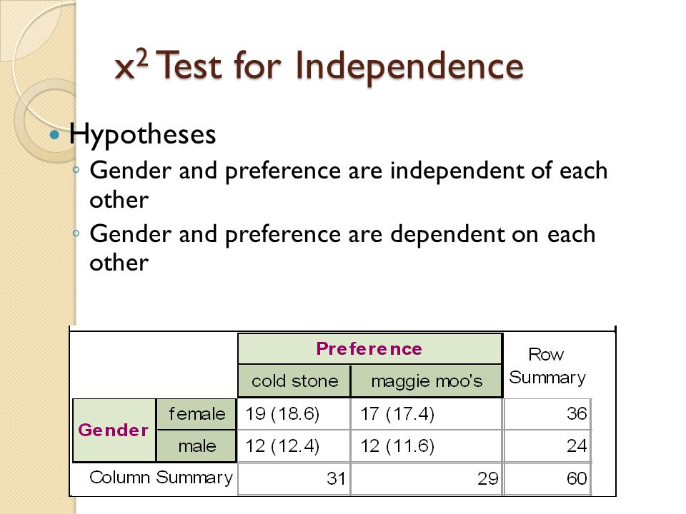 x 2 Test for Independence Hypotheses ◦ Gender and preference are independent of each other ◦ Gender and preference are dependent on each other