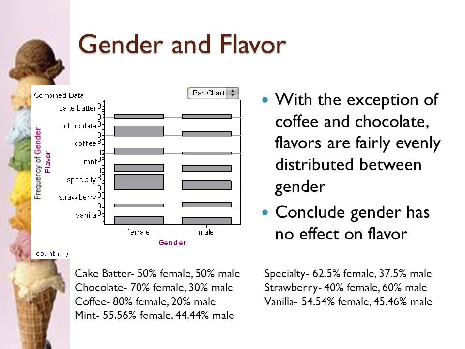 Store Preference Cold Stone and Maggie Moo's preference is approximately evenly distributed between the two We conclude that the population is evenly split on favorite store Cold Stone- 51.67% Maggie Moo's- 48.33%