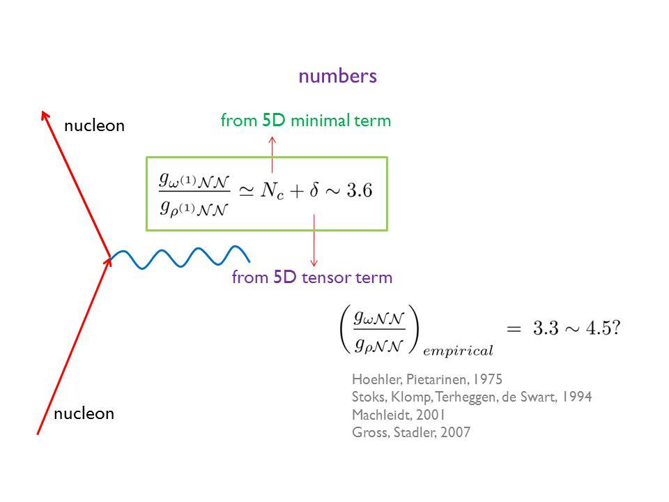 from 5D minimal term from 5D tensor term numbers nucleon Hoehler, Pietarinen, 1975 Stoks, Klomp, Terheggen, de Swart, 1994 Machleidt, 2001 Gross, Stadler, 2007