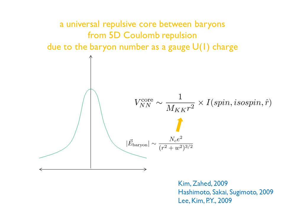 a universal repulsive core between baryons from 5D Coulomb repulsion due to the baryon number as a gauge U(1) charge Kim, Zahed, 2009 Hashimoto, Sakai, Sugimoto, 2009 Lee, Kim, P.Y., 2009