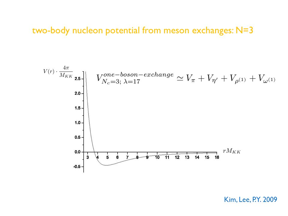 two-body nucleon potential from meson exchanges: N=3