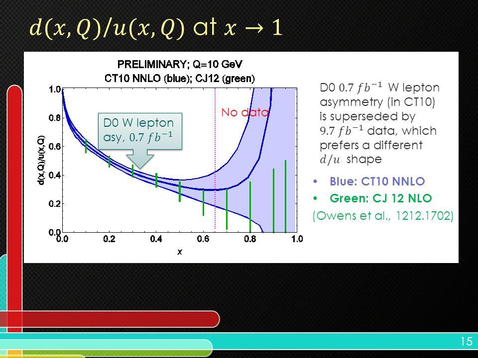 15 Blue: CT10 NNLO Green: CJ 12 NLO (Owens et al., 1212.1702) No data