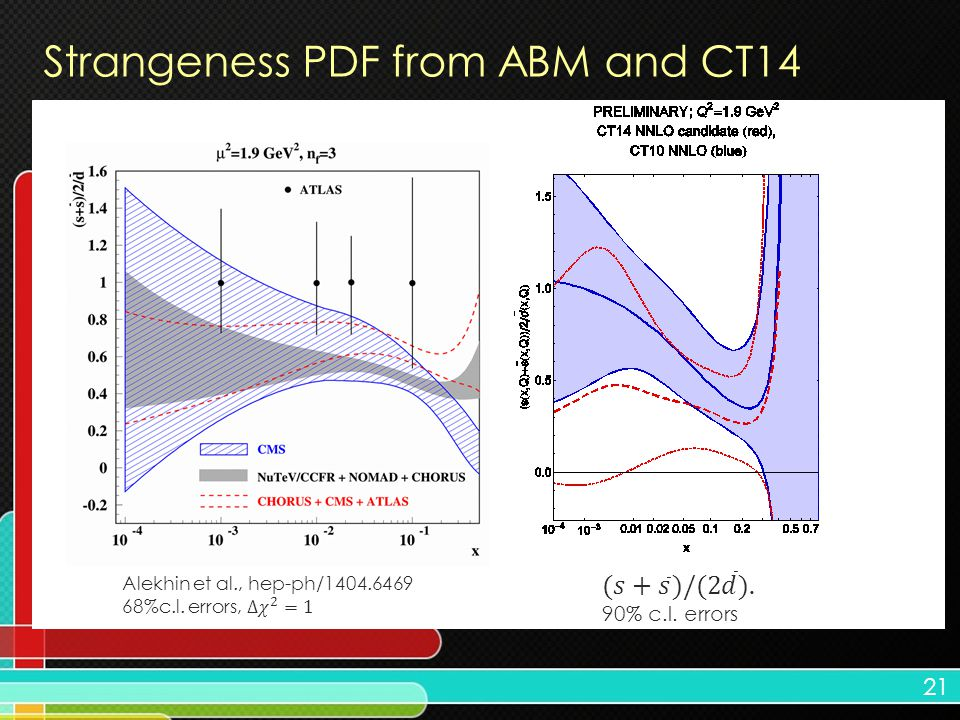 21 Strangeness PDF from ABM and CT14