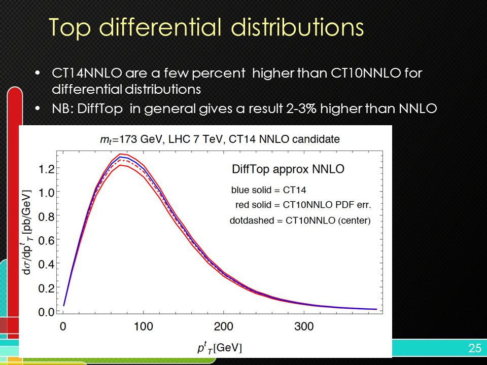 25 Top differential distributions CT14NNLO are a few percent higher than CT10NNLO for differential distributions NB: DiffTop in general gives a result