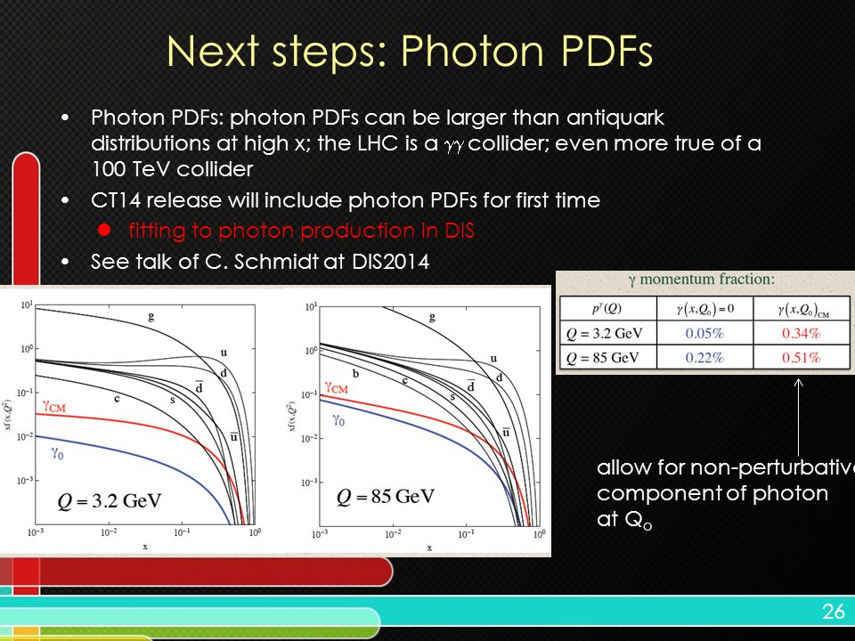 26 Next steps: Photon PDFs Photon PDFs: photon PDFs can be larger than antiquark distributions at high x; the LHC is a  collider; even more true of a 100 TeV collider CT14 release will include photon PDFs for first time fitting to photon production in DIS See talk of C.