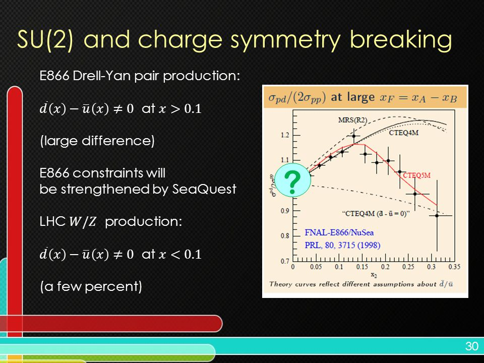 30 SU(2) and charge symmetry breaking