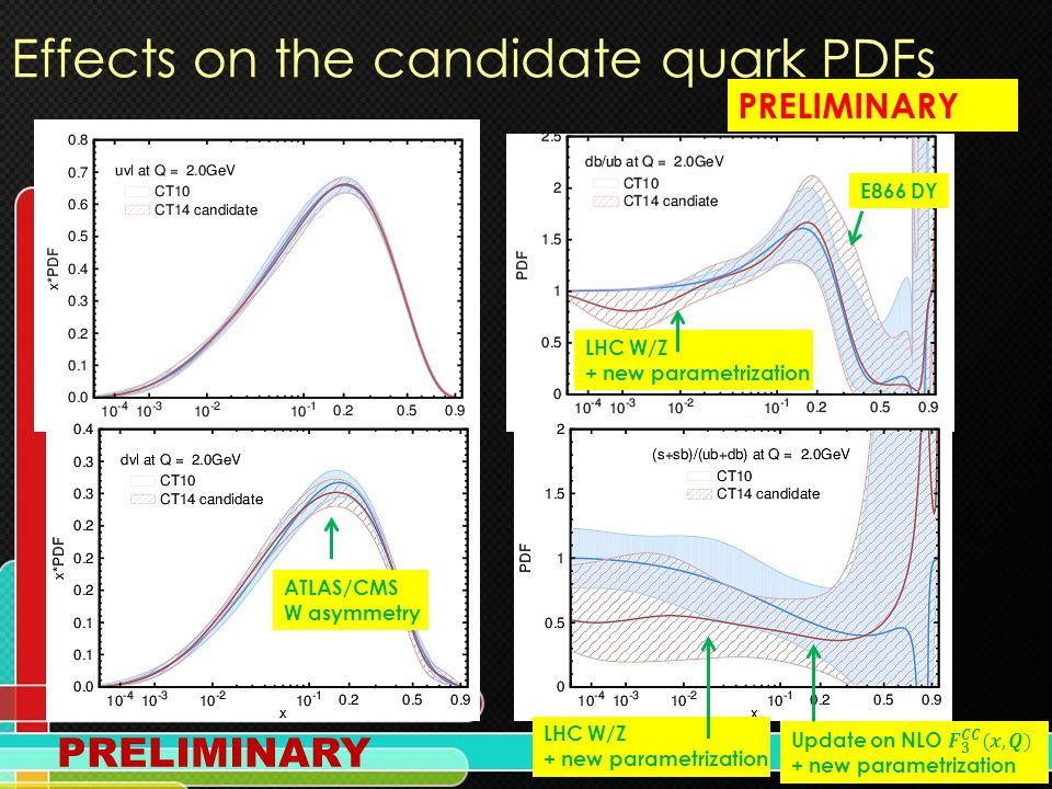 7 Effects on the candidate quark PDFs ATLAS/CMS W asymmetry LHC W/Z + new parametrization LHC W/Z + new parametrization PRELIMINARY E866 DY