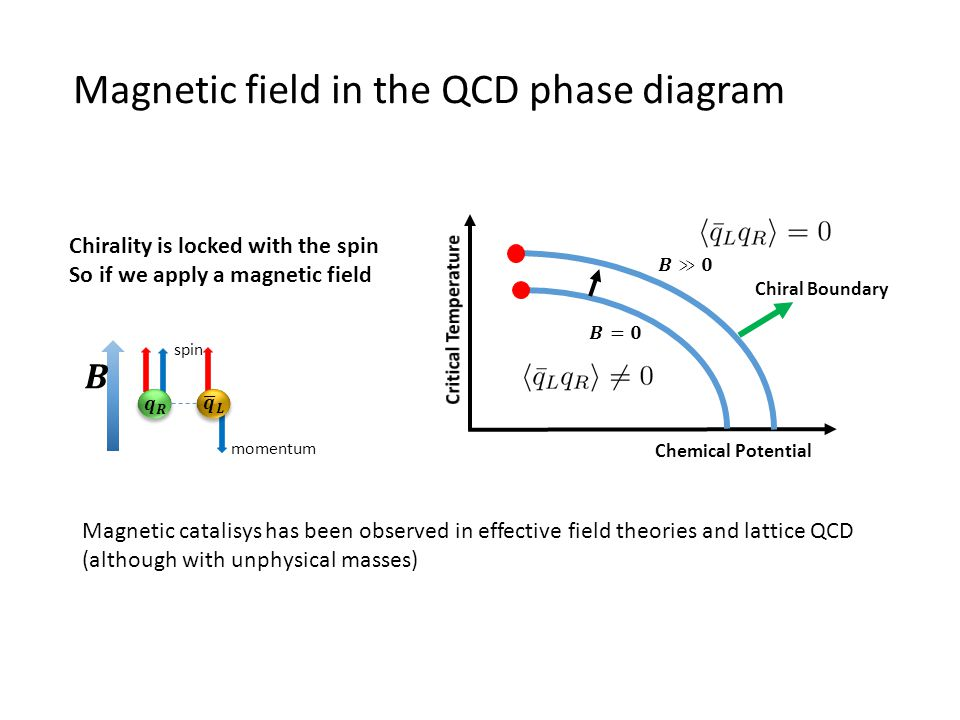 Magnetic field in the QCD phase diagram Magnetic catalisys has been observed in effective field theories and lattice QCD (although with unphysical mas