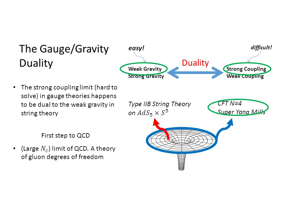 The Gauge/Gravity Duality Weak Gravity Strong Gravity Strong Coupling Weak Coupling Duality difficult! easy! CFT N=4 Super Yang Mills The strong coupl