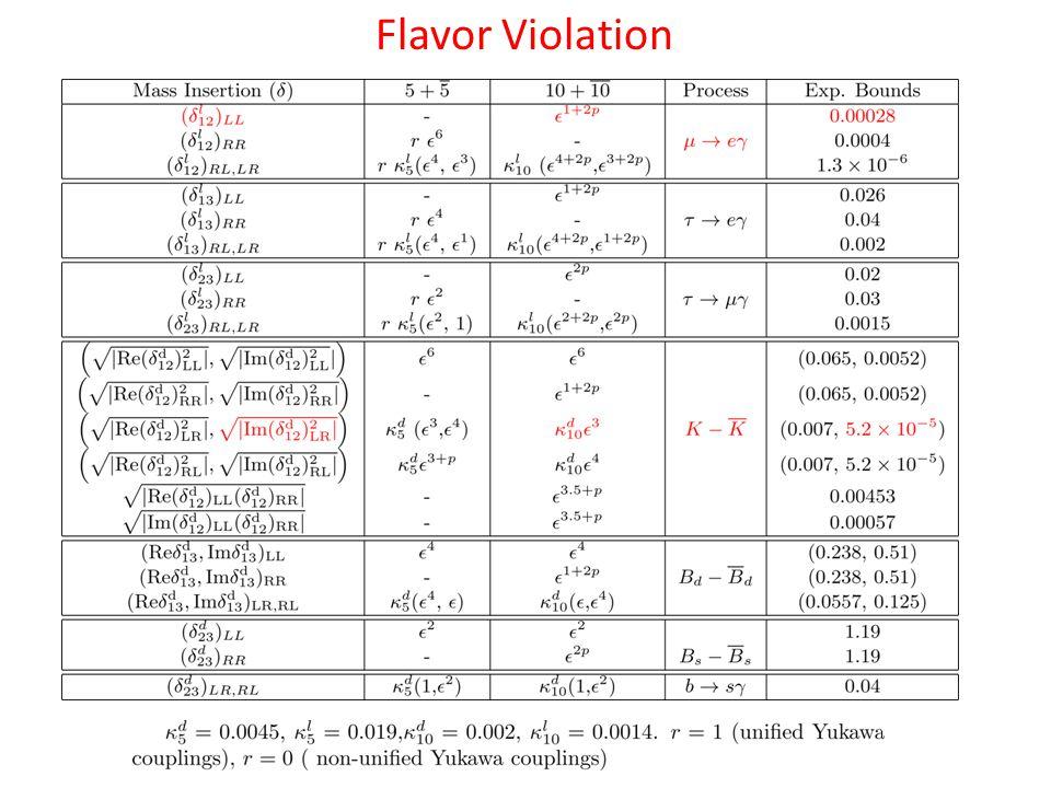 Flavor Violation