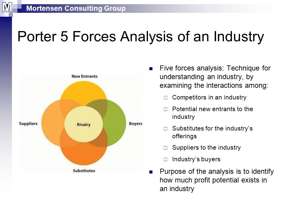Mortensen Consulting Group Porter 5 Forces Analysis of an Industry Five forces analysis: Technique for understanding an industry, by examining the interactions among:  Competitors in an industry  Potential new entrants to the industry  Substitutes for the industry's offerings  Suppliers to the industry  Industry's buyers Purpose of the analysis is to identify how much profit potential exists in an industry