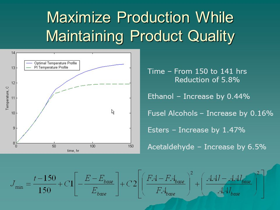 Maximize Production While Maintaining Product Quality Time – From 150 to 141 hrs Reduction of 5.8% Ethanol – Increase by 0.44% Fusel Alcohols – Increa