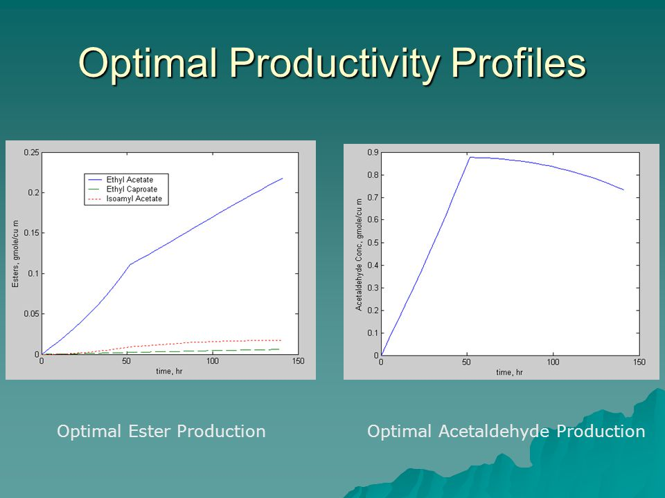 Optimal Productivity Profiles Optimal Ester ProductionOptimal Acetaldehyde Production