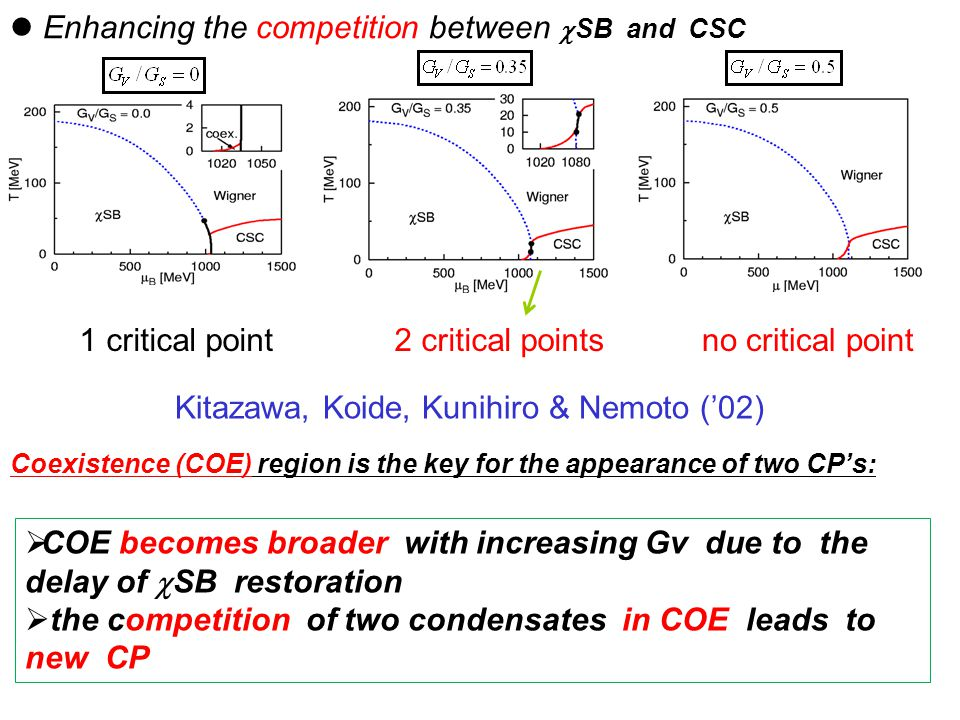 Enhancing the competition between  SB and CSC Kitazawa, Koide, Kunihiro & Nemoto ('02) 2 critical points  COE becomes broader with increasing Gv due to the delay of  SB restoration  the competition of two condensates in COE leads to new CP Coexistence (COE) region is the key for the appearance of two CP's: 1 critical pointno critical point