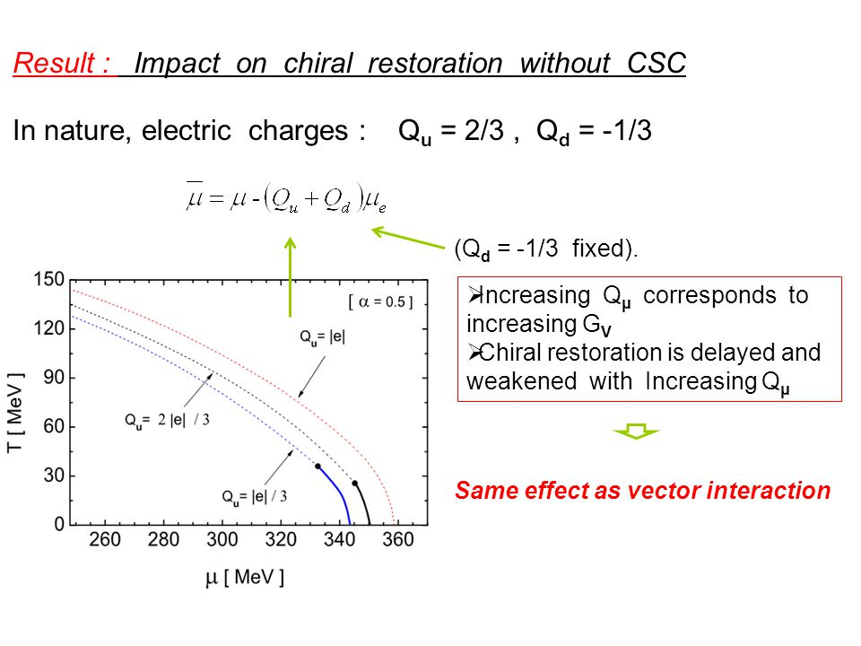 Result : Impact on chiral restoration without CSC  Increasing Q μ corresponds to increasing G V  Chiral restoration is delayed and weakened with Increasing Q μ Same effect as vector interaction (Q d = -1/3 fixed).