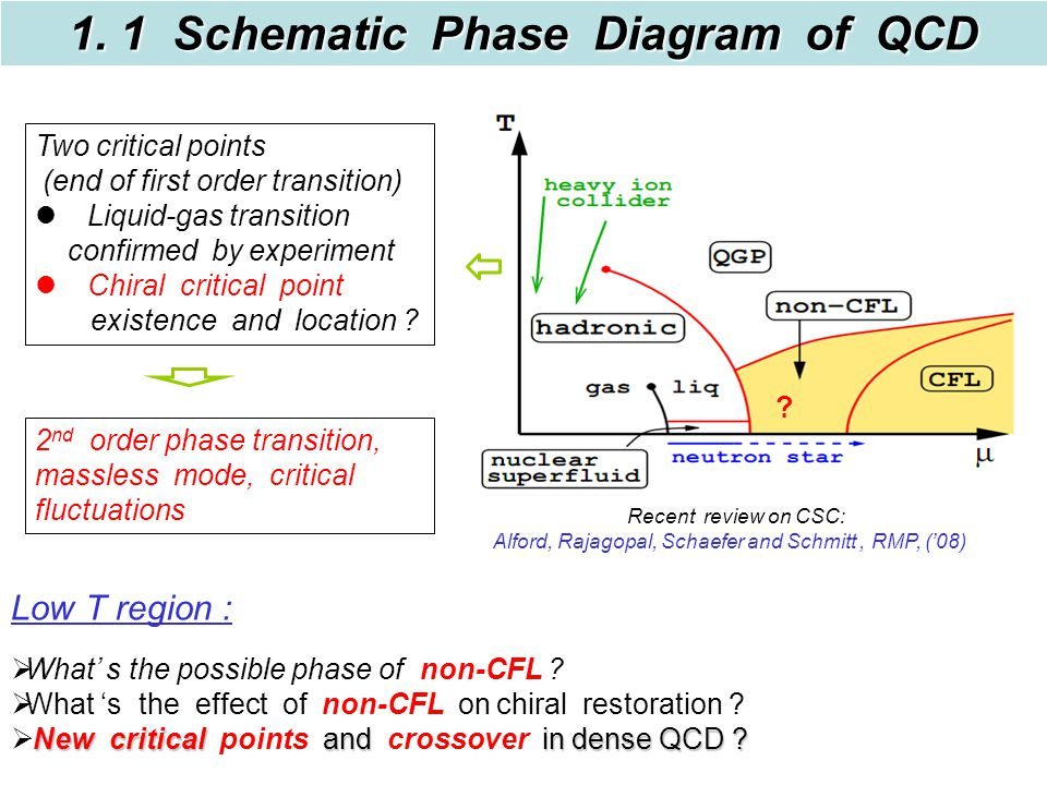 1. 1 Schematic Phase Diagram of QCD .  What' s the possible phase of non-CFL .