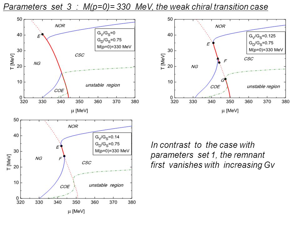 Parameters set 3 : M(p=0)= 330 MeV, the weak chiral transition case In contrast to the case with parameters set 1, the remnant first vanishes with inc