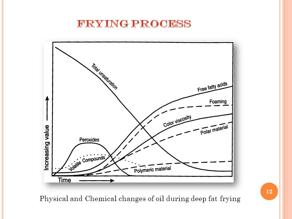 12 Physical and Chemical changes of oil during deep fat frying