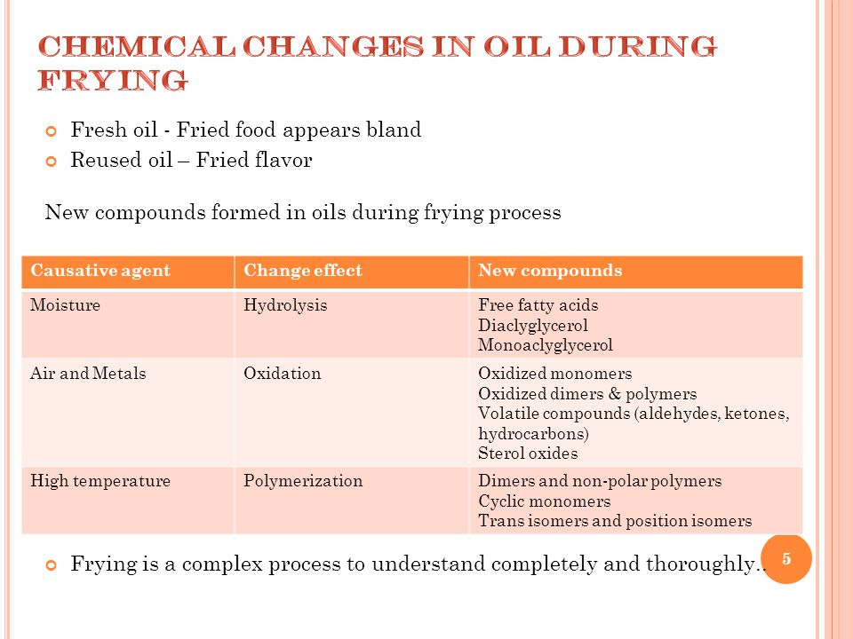 Fresh oil - Fried food appears bland Reused oil – Fried flavor New compounds formed in oils during frying process Frying is a complex process to under