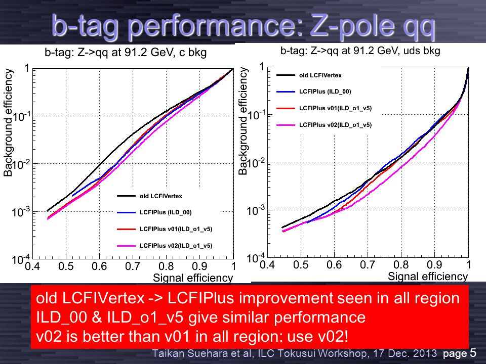 Taikan Suehara et al, ILC Tokusui Workshop, 17 Dec. 2013 page 5 b-tag performance: Z-pole qq 10 -2 10 -3 old LCFIVertex -> LCFIPlus improvement seen i