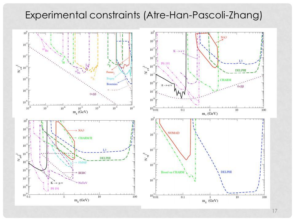 17 Experimental constraints (Atre-Han-Pascoli-Zhang)