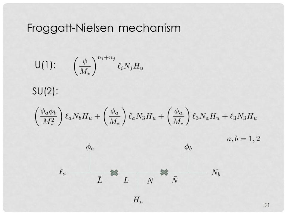 21 Froggatt-Nielsen mechanism U(1): SU(2):