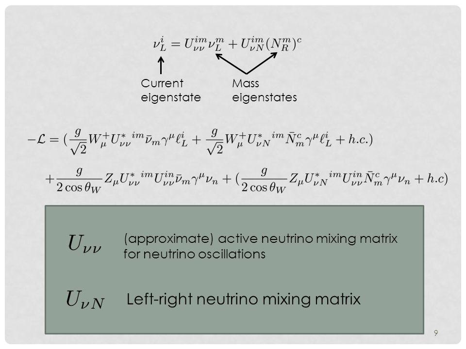 9 Current eigenstate Mass eigenstates (approximate) active neutrino mixing matrix for neutrino oscillations Left-right neutrino mixing matrix