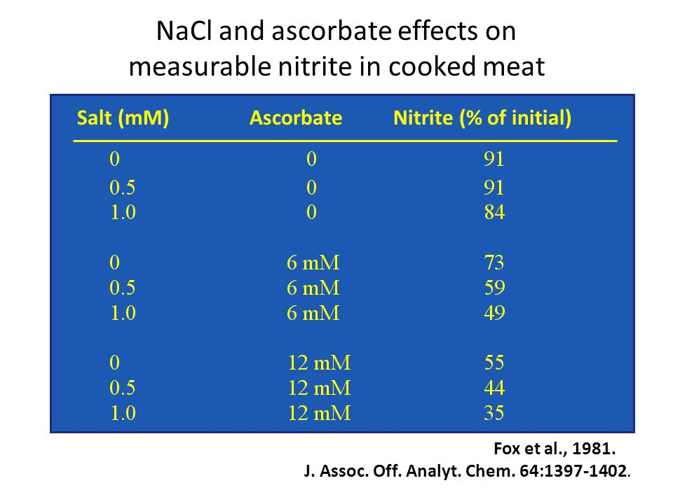 NaCl and ascorbate effects on measurable nitrite in cooked meat Salt (mM) Ascorbate Nitrite (% of initial) Fox et al., 1981.