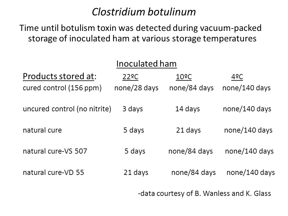 Clostridium botulinum Time until botulism toxin was detected during vacuum-packed storage of inoculated ham at various storage temperatures Inoculated ham Products stored at: 22ºC 10ºC 4ºC cured control (156 ppm) none/28 days none/84 days none/140 days uncured control (no nitrite) 3 days 14 days none/140 days natural cure 5 days 21 days none/140 days natural cure-VS 507 5 days none/84 days none/140 days natural cure-VD 55 21 days none/84 days none/140 days -data courtesy of B.