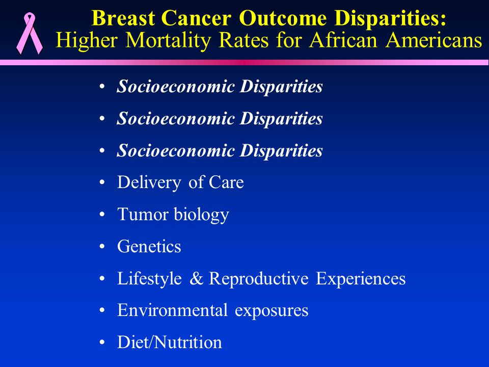 Breast Cancer Outcome Disparities: Higher Mortality Rates for African Americans Socioeconomic Disparities Delivery of Care Tumor biology Genetics Lifestyle & Reproductive Experiences Environmental exposures Diet/Nutrition