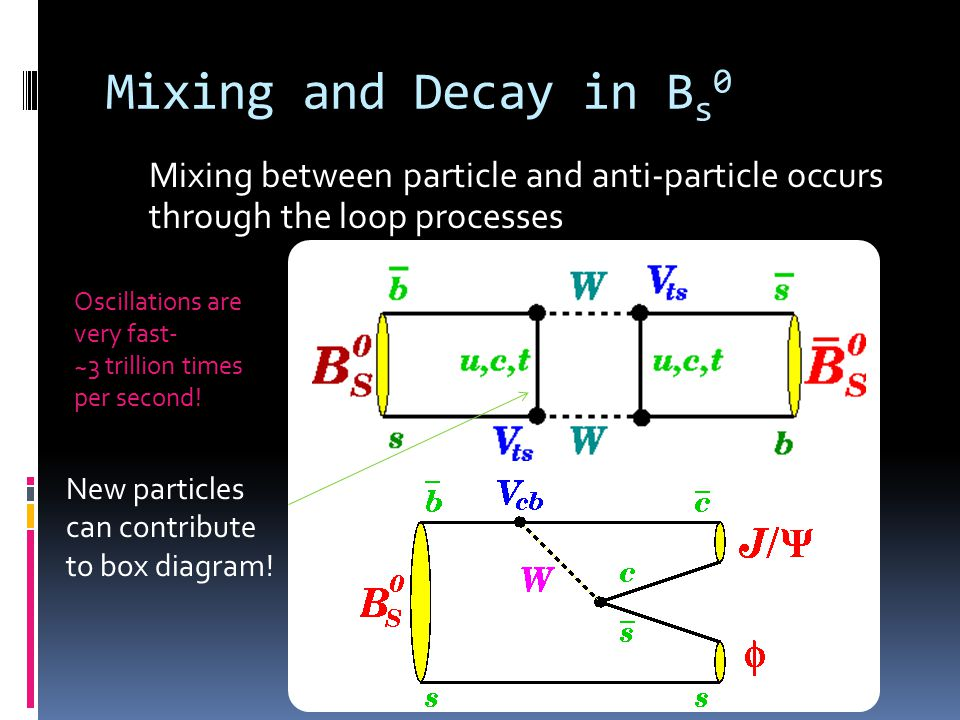 Mixing and Decay in B s 0 Mixing between particle and anti-particle occurs through the loop processes Oscillations are very fast- ~3 trillion times per second.