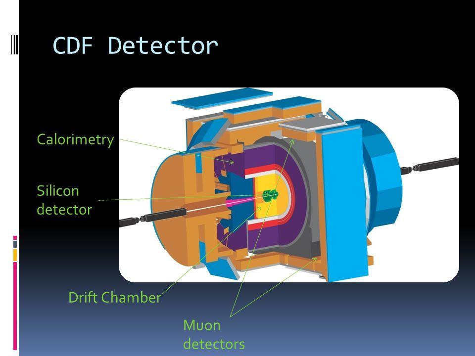 CDF Detector Muon detectors Calorimetry Drift Chamber Silicon detector