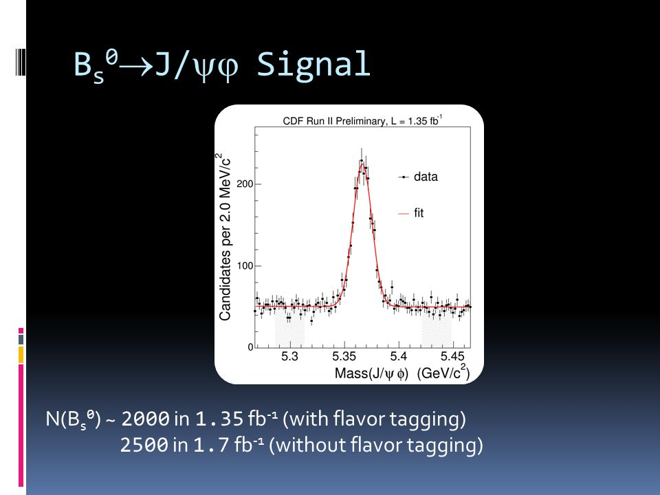 B s 0 J/ Signal N(B s 0 ) ~ 2000 in 1.35 fb -1 (with flavor tagging) 2500 in 1.7 fb -1 (without flavor tagging)