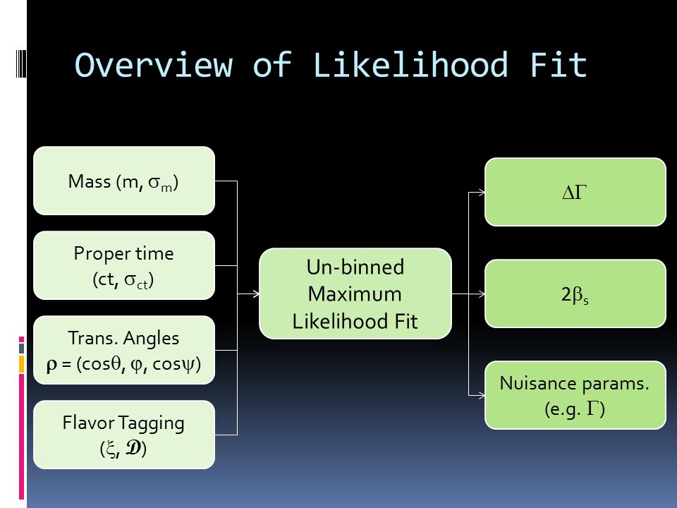 Overview of Likelihood Fit Proper time (ct,  ct ) Mass (m,  m ) Trans.