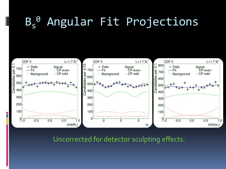 B s 0 Angular Fit Projections Uncorrected for detector sculpting effects.